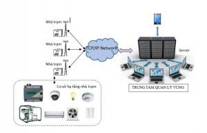 Sờ đồ cấu trúc của hệ thống Smart SMC